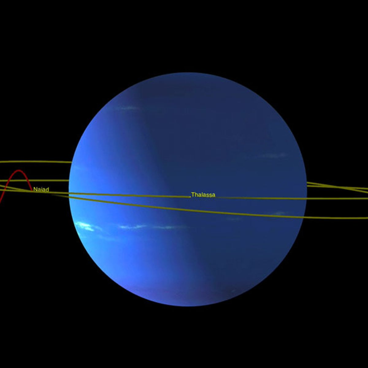 Neptune's moons tiptoe around each other to avoid collision