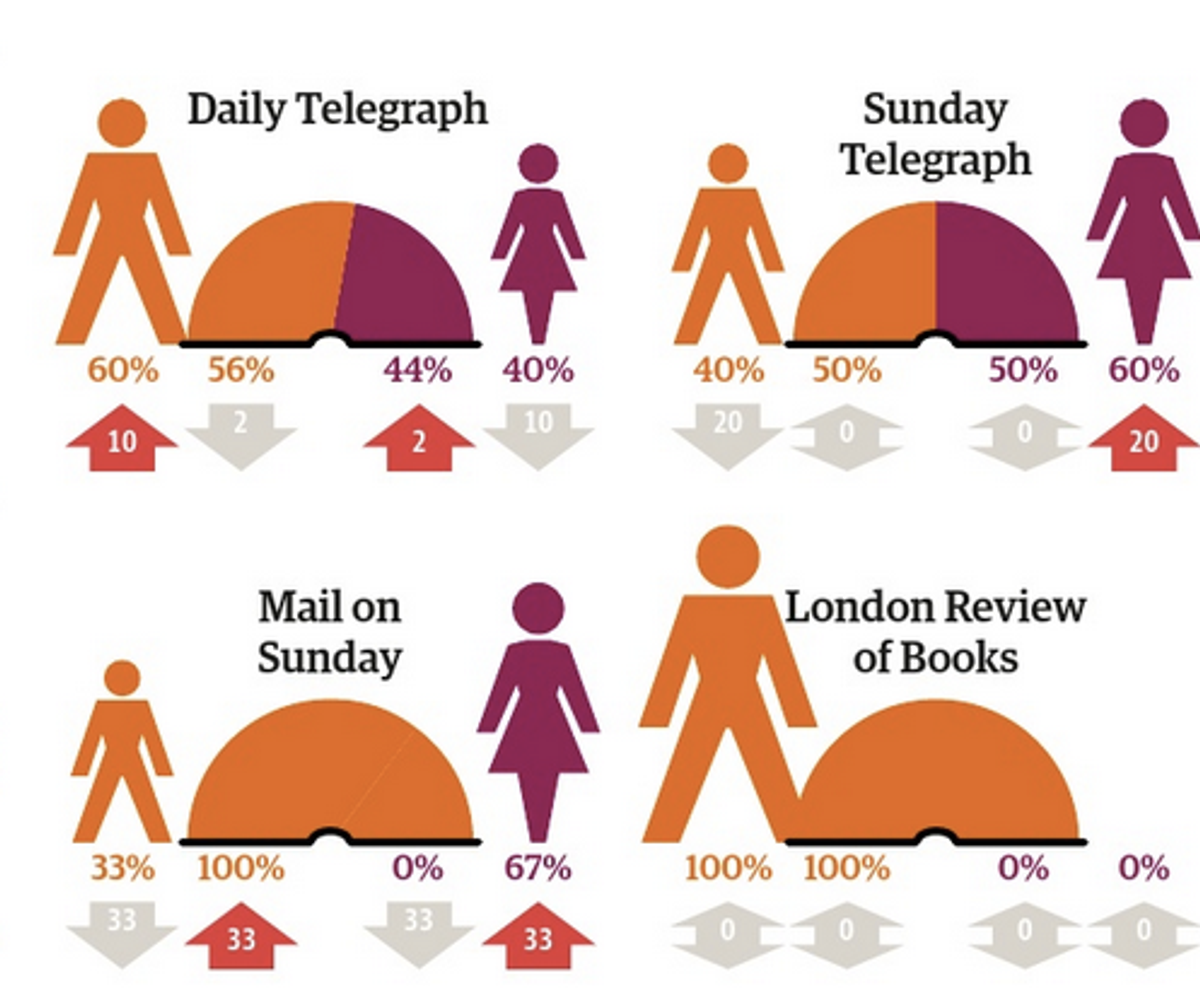 Percentage of fiction female writers and reviewers and change from last year    (The Guardian)