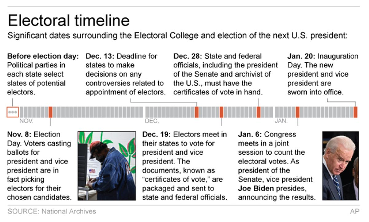 Graphic shows timeline of events surrounding Electoral College; 3c x 3 inches; 146 mm x 76 mm; (AP)