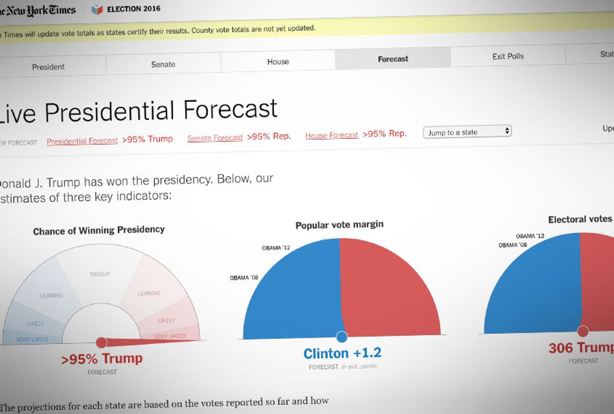New York Times Live Presidential Forecast for the 2016 Election; (nytimes.com)