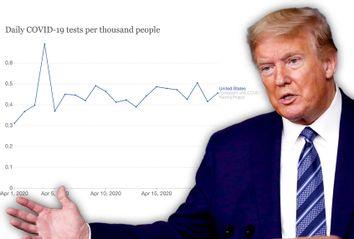 Donald Trump; COVID-19; Testing