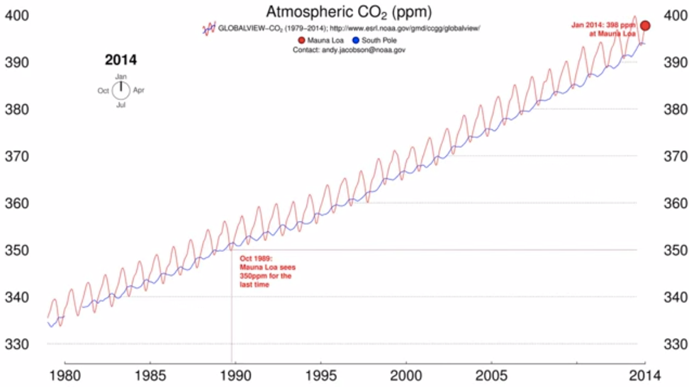 Watch: The catastrophic rise of CO2
